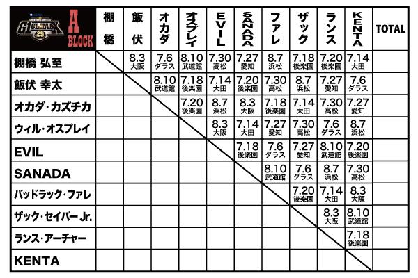 """G1 CLIMAX 29』両ブロックの""""星取表""""、""""大会規定""""はコチラから【G129 ..."""